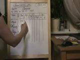 Урок № 6 - Аналитический учет (часть 3) обучение бухгалтерскому учету